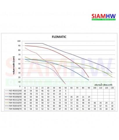 FLOMATIC (มีกล่องควบคุม) ปั๊มบาดาล บ่อ 4นิ้ว ขนาดท่อ 2นิ้ว 1.5แรงม้า 10ใบพัด PB4-401510/65