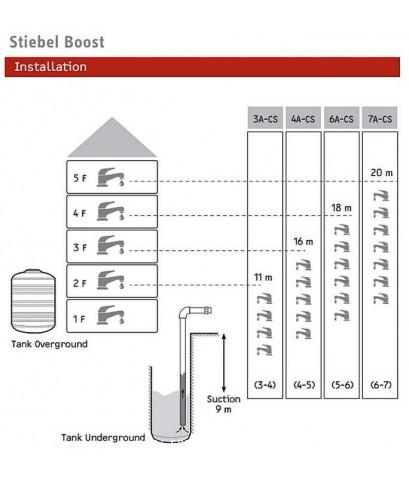 เครื่องปั้มน้ำ สตีเบล STIEBEL Boost 3A-CS กำลังไฟ 300 วัตต์ (จัดส่งด่วน!.ฟรี กทม. และปริมณฑล)