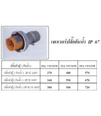 เพาเวอร์ปลั๊กกันน้ำ IP67 (New)