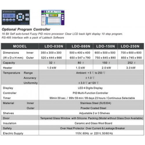 ตู้อบแห้ง ขนาด 150 ลิตร HOT AIR OVEN LDO-150N (LABTECH)